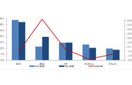 Communications and Media Help External Storage Market in Q2