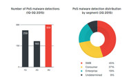 SMBs Affected Most by PoS Attacks: Trend Micro