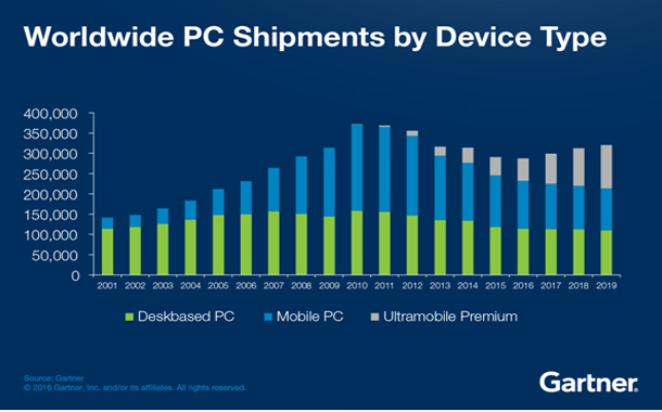 2016 marked 5th consecutive year of worldwide PC shipment ...