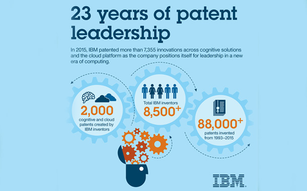 IBM inventors receive over 8,000 U.S. patents in 2016