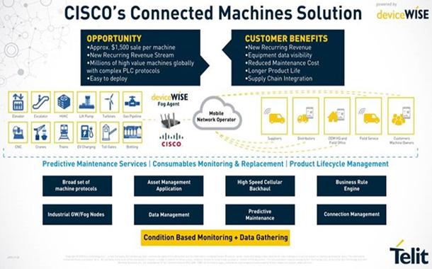 Telit Asset Gateway software deploys Cisco IoT Gateways