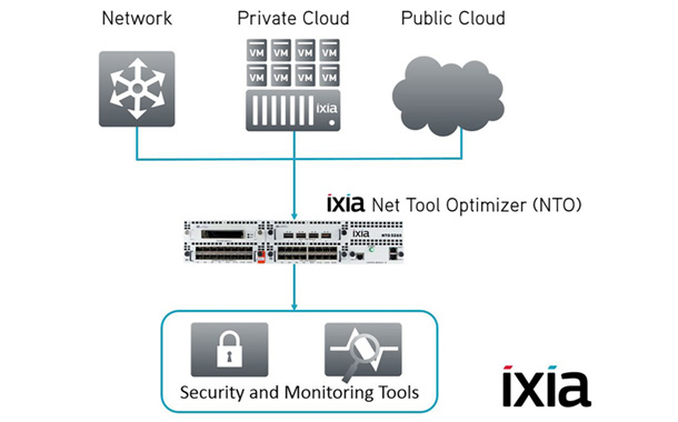 Ixia goes all in Channel Sales Model for Enterprise Customers