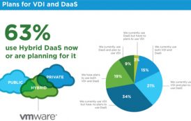 VMware accelerates Digital Transformation with new Virtualization Offerings