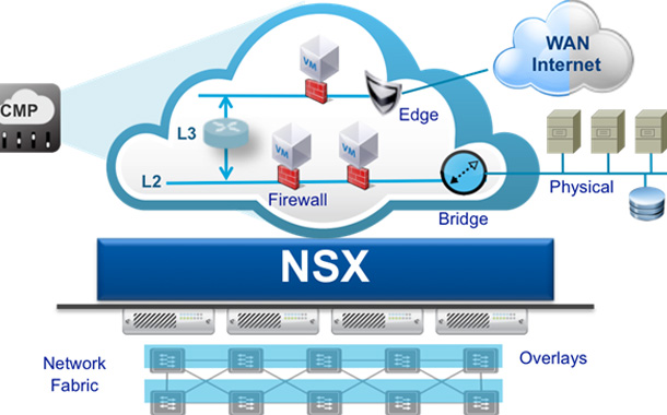 VMware NSX enables businesses to accelerate Digital