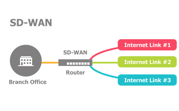 Orange Business Services and Riverbed bring SD-WAN to hybrid