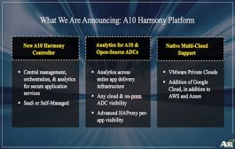 A10 Networks Brings Management of Secure Application Services Across Multiple Clouds and Data Centers