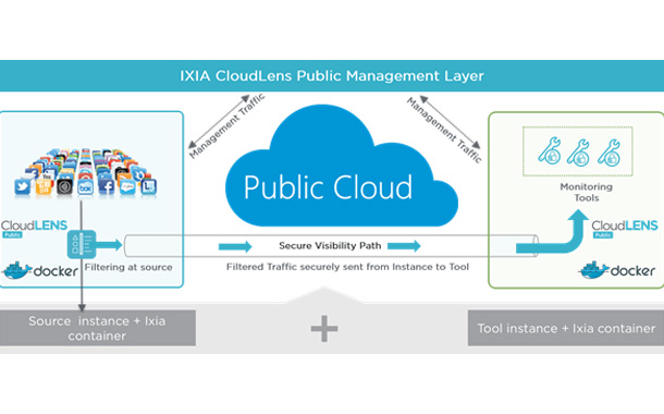 Ixia delivers end-to-end visibility for Public Cloud