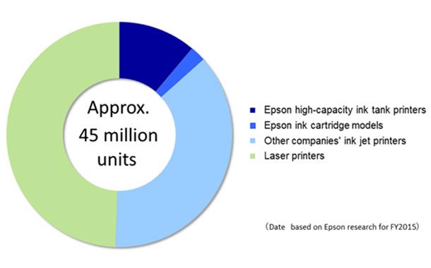 Epson InkTank Inkjet Printers witness 20M units global sale