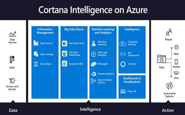 Microsoft announces next-gen AI based Data Platform