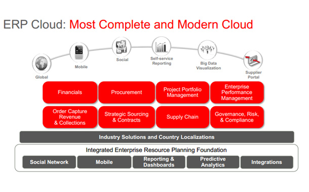 Oracle makes ERP Cloud available in India
