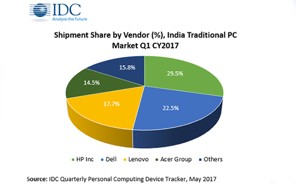 India PC market reviving due to strong notebook demand in ...