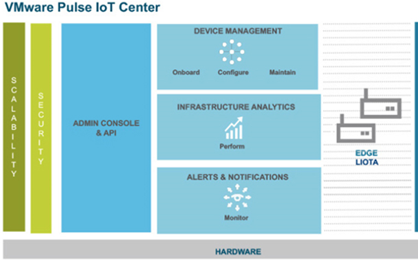 VMware announces IoT Management Solution
