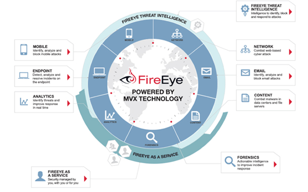 FireEye announces new Cloud, Virtual Endpoint security offerings