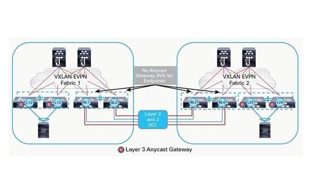 Juniper Networks Delivers EVPN-VXLAN Fabric to Connect