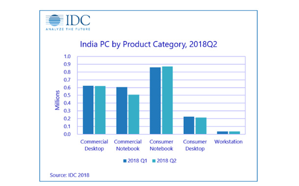 India PC Market Registers Yearly Growth Driven by Strong Notebook Demand in 2018Q2: IDC India