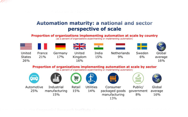 Automation still at a Nascent Stage in Indian Organisations