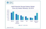 India's External Storage Market Witnesses Exponential Growth of 23.1% in Q3 2018