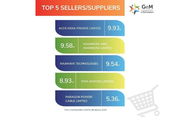 Team Raamaya Technologies recognized by GeM as one of the top 5 sellers/suppliers