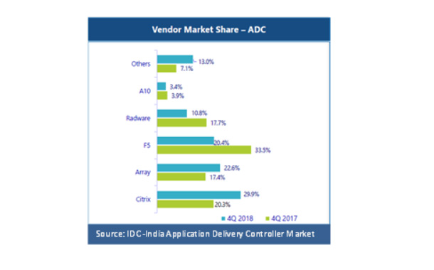 Array Networks Moves to Second Position in ADC Market in India