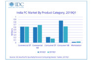 India PC Market Declines YoY for the 3rd Consecutive Quarter in 2019