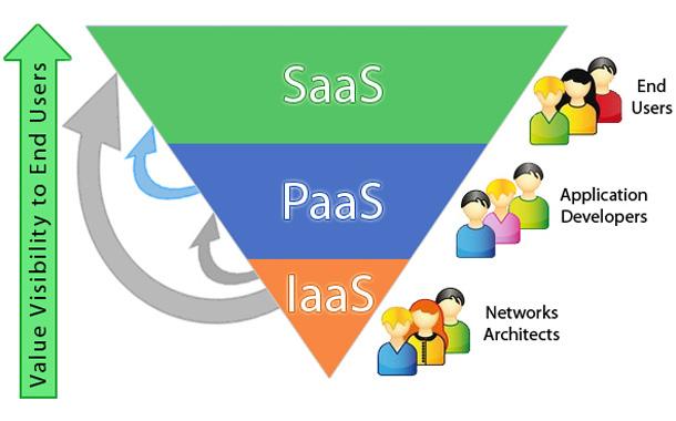 PaaS, SaaS, IaaS: The forefront of Digital India