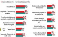 Security Spending in Banks three times more than non-financial companies: Kaspersky Lab