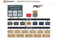 Microchip PIC32 family increases performance while reducing power consumption
