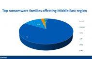 No Platform Immune from Ransomware: SophosLabs 2018 Malware Forecast